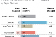 the-pope-francis-effect