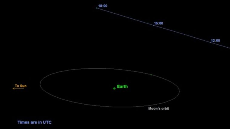 Radar scientists to use Halloween asteroid to test new ...