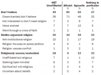 reasons-for-leaving-religion