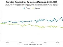 same-sex-marriage-support
